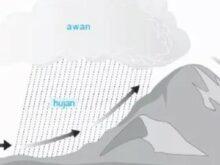 5-jenis-hujan